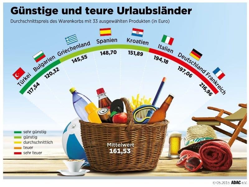 12052015unkgrafik_guenstigeundteure_urlaubslaender RayMedia.de